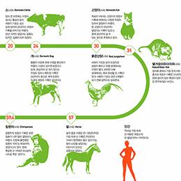 동물은 얼마나 살까?