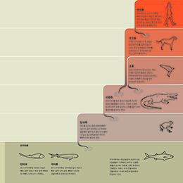 먹고사니즘의 진화