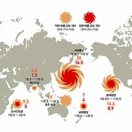 대양별 태풍 주요 발생 시기 및 평균 발생 개수