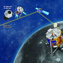 달 탐사 발사체와 착륙선