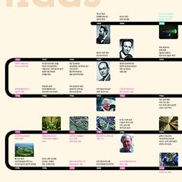 입자 물리학 119년의 역사