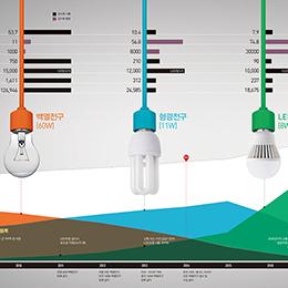 전기 먹는 백열전구 가고, 친환경 LED온다