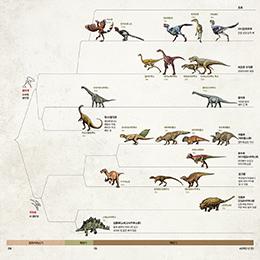 공룡의 분류