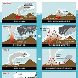 울릉도 최근 5번의 분화기록