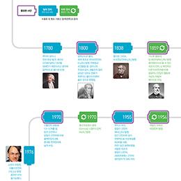 배터리 역사
