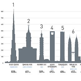 세계의 초고층 건물