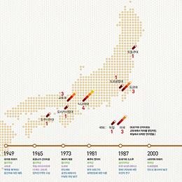 일본 노벨상 수상자(과학상) 어디에서 공부했나