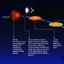 태양계는 어떻게 태어났을까?