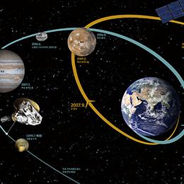 2015 태양계 탐사선 어디로 가나