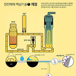 원전해체기술-제염과 철거