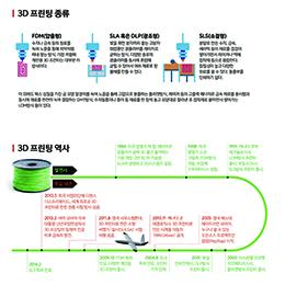3D 프린터 종류와 역사