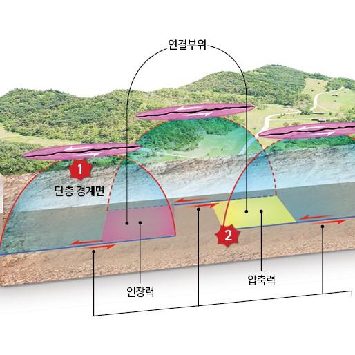 주향이동 단층에 대한 3차원적 단층손상대 모델