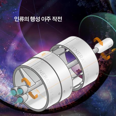 지금 기술로 세대 우주선을 만든다면?
