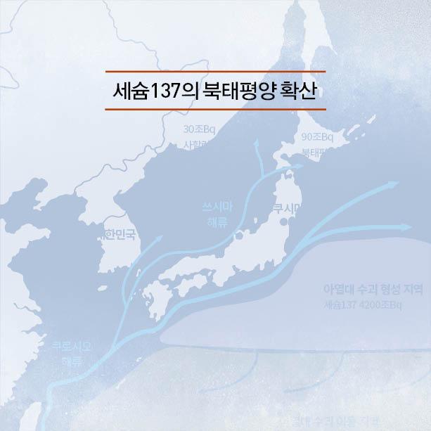 후쿠시마 오염수, 세슘137의 북태평양 확산