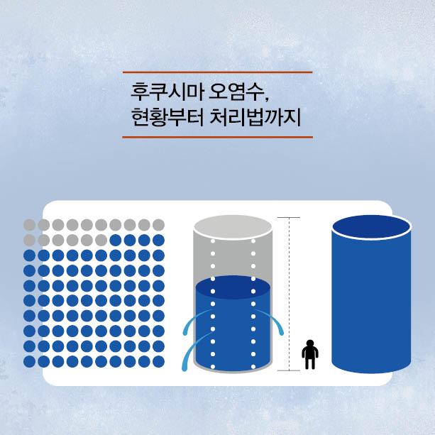 후쿠시마 오염수, 현황부터 처리법까지