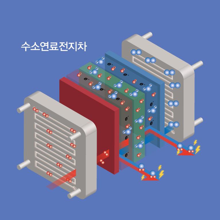 과학동아 에너지 원정대 수소연료전지