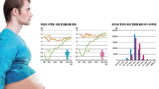 [Issue] 과학자들이 남성 출산율을 계산한 이유