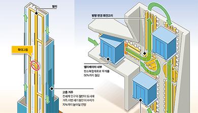 [과학뉴스] 위 아래, 좌우로 움직이는 신개념 엘리베이터