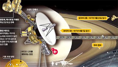 [과학뉴스] 보이저호 발사 40주년