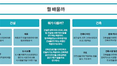 이공계 직업 정보 [ 건설 & 건축 ]