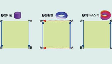 Part 4. [2D 어드벤처] 클라인 병이 사각형?
