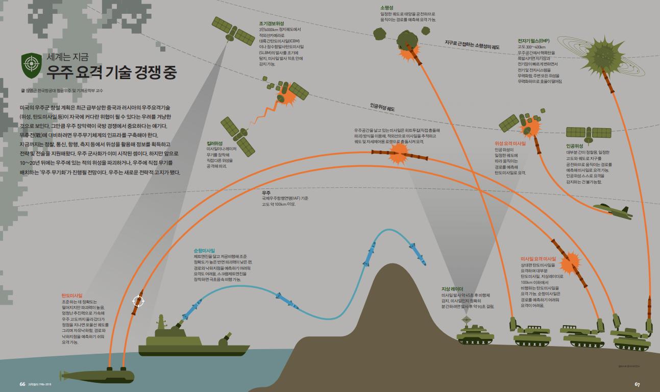 Part 1. 세계는 지금 우주 요격 기술 경쟁 중