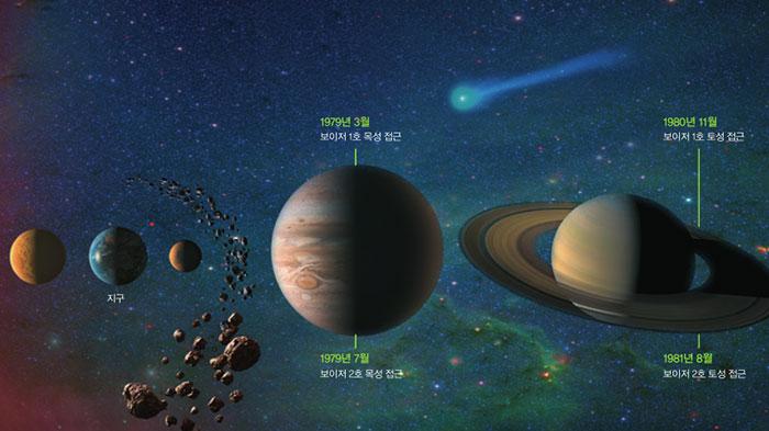Part 3. 태양계 경계 - 태양풍이 멈추는 곳에 다다르다