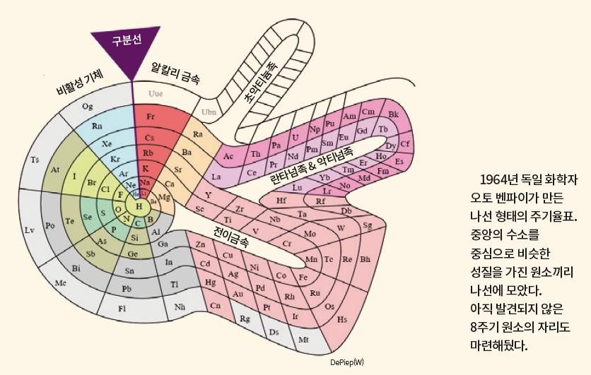[탄생 150주년] 알아두면 쓸모있는 신기한 주기율표 이야기