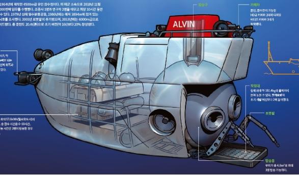 [인포그래픽] 세계의 유인잠수정