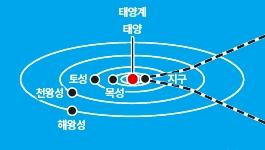 [그래픽뉴스] 보이저 2호의 성간우주 탐사 결과